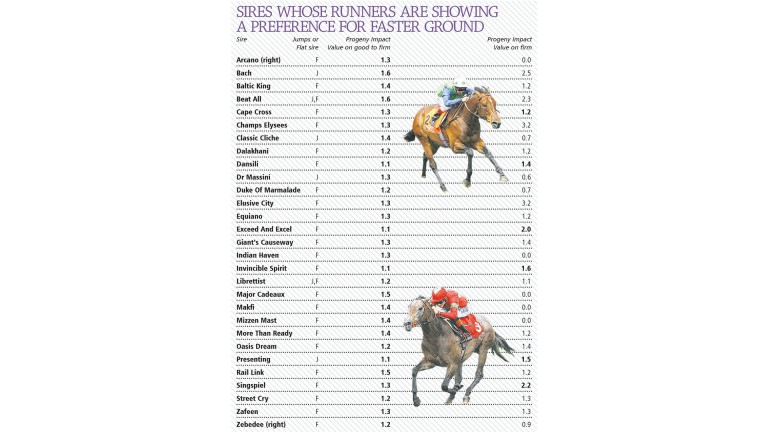 Sires whose runners are showing a preference for faster ground