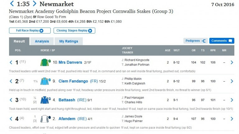 Mrs Danvers won the Cornwallis - beating the brilliant Battaash - two starts ago