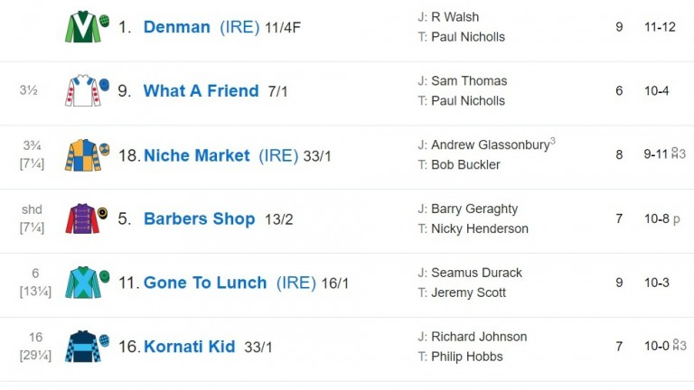 2009 Hennessy Gold Cup result