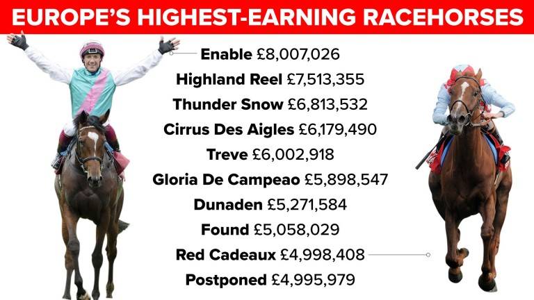 Which Racehorses Have Won The Most Money In Sporting