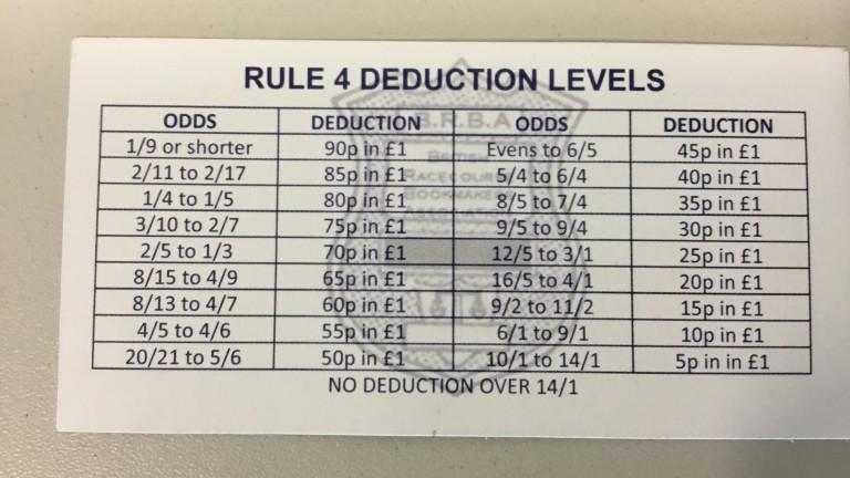Rule 4 deductions
