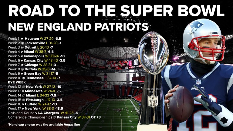 The New England' Patriots' road to the Super Bowl in Atlanta