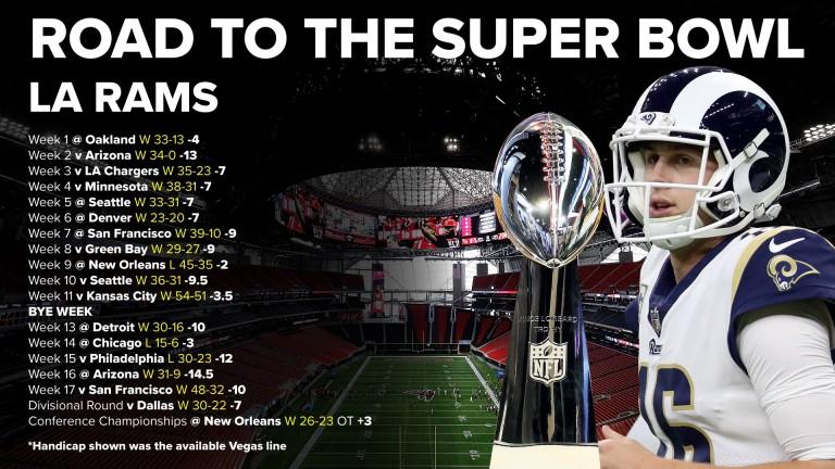 The La Rams' road to the Super Bowl in Atlanta