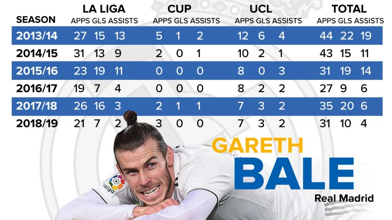 Gareth Bale's Real Madrid record