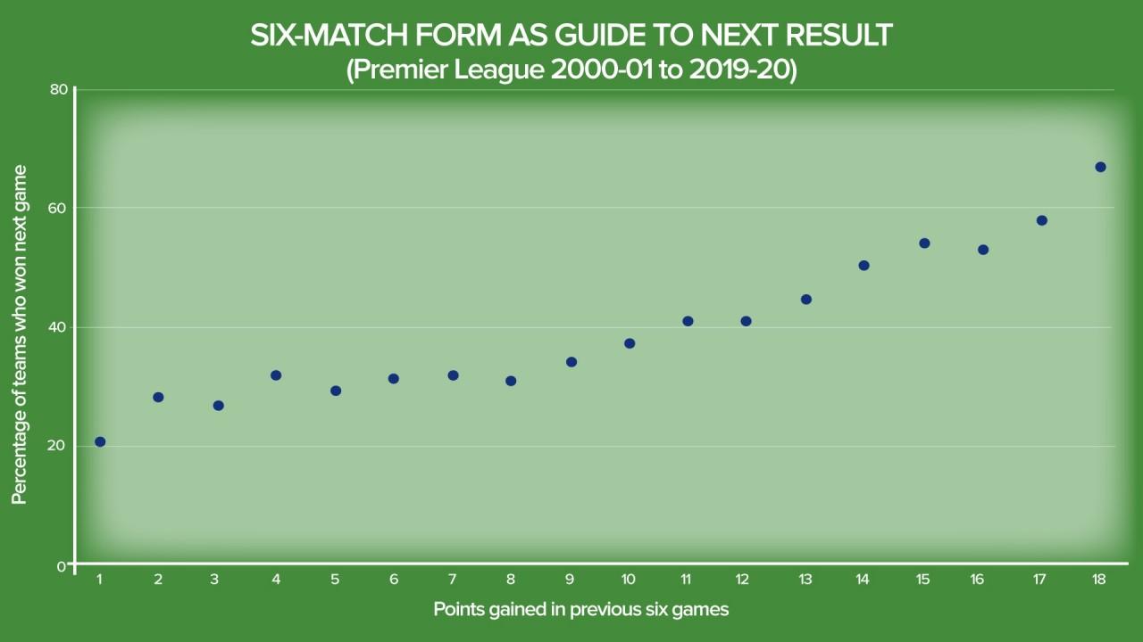 Premier league 14 15 betting trends english premier league betting lines